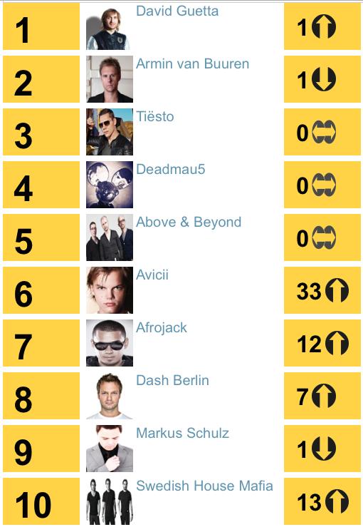 2011年為大換血的一年,除了新生代DJ/製作人如:艾維奇, Afrojack(阿福羅傑克?!)擠進前十,久違的柏林叔與席捲全球的瑞典浩室黑手黨也榜上有名。