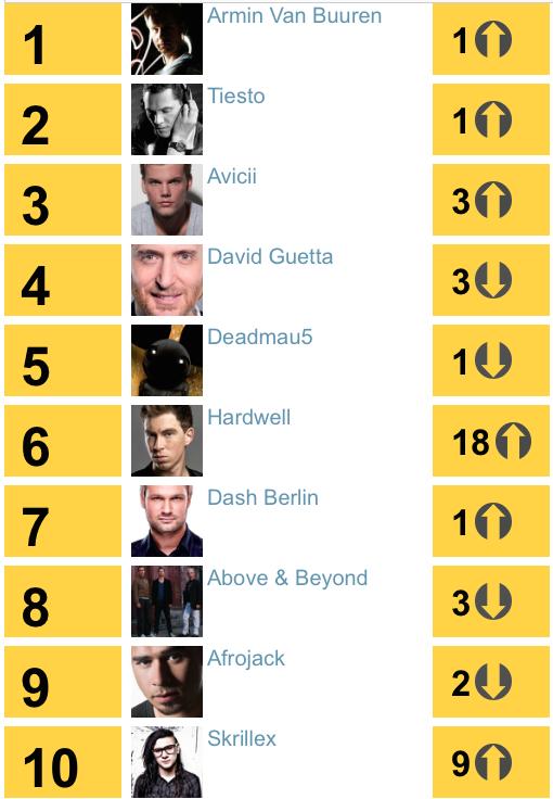 2012年,LE7ELS席捲全球,硬威爾不辜負老提的指導向前衝,Skrillex從美國出發,擊敗眾多歐陸DJ進榜。