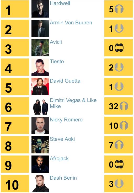 2013年除了曼神地位稍稍被撼動外,榜上除了他與庫塔哥、老提以外,幾乎都是樂壇新血。也代表著多元曲風的EDM年代正式來臨。