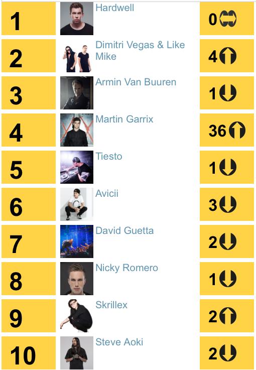2014年,同時也是充滿爭議的一年。姑且不論爭議,但各位可看到史上最強青少年Martin Garrix騎著Animal一舉衝了36名,比利時雙人組合DVLM俠著Tomorrowland種子團體之姿,榮登第二名。