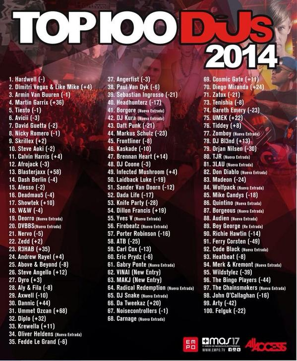 top-100-djs-dj-mag-djmag-2014