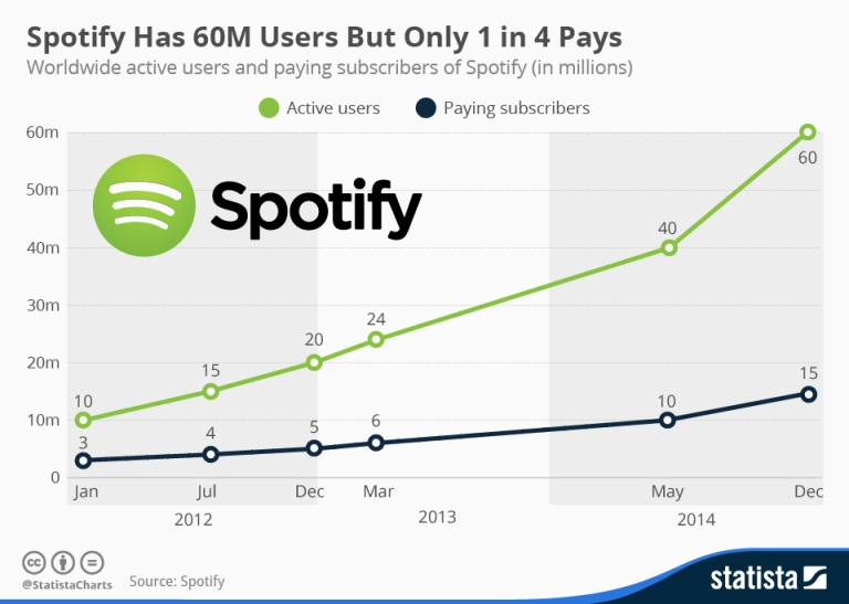 chartoftheday_3131_Active_users_and_subscribers_of_Spotify_n.jpg