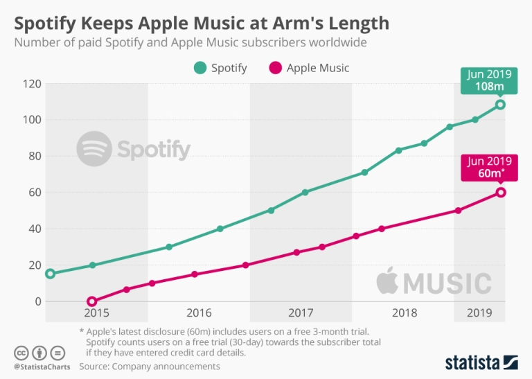 chartoftheday_8399_spotify_apple_music_paid_subscribers_n.jpg
